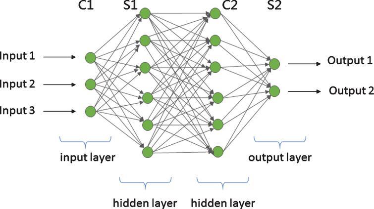 Multilayer convolution neural network.