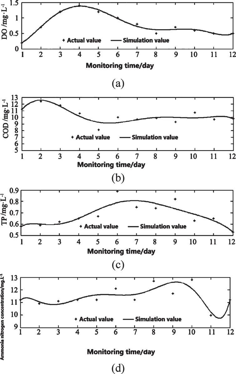 Model simulation results.