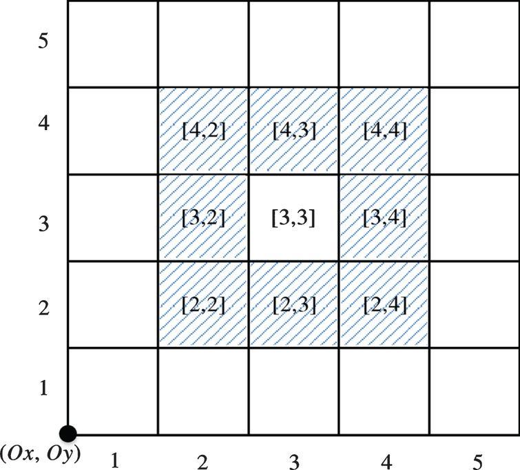Example of nearest neighbor grid.