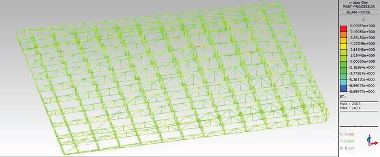 Bending moment diagram of hospital roof in coordinate Z direction under self weight.