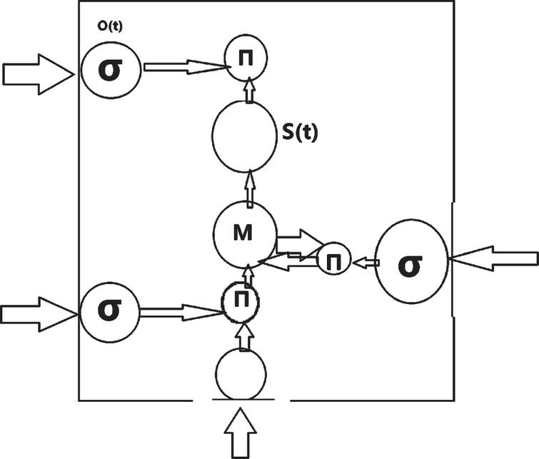 Structure diagram of LSTM memory module.