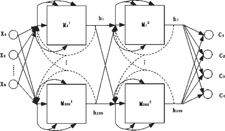 LSTM NN structure.