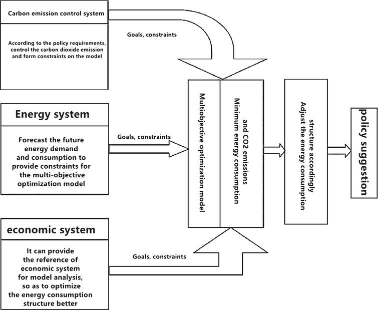 An analysis model of China's energy consumption structure optimization and adjustment.