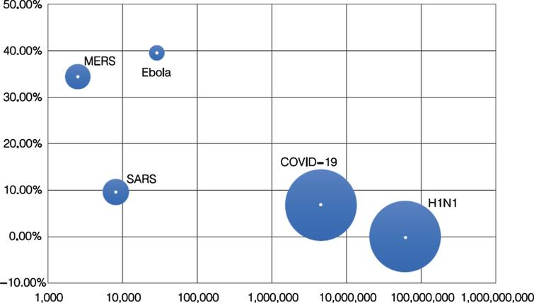 Comparison of the number epidemicing countries, cumulative confirmed cases and fatality rate of major epidemic in the 21st century.