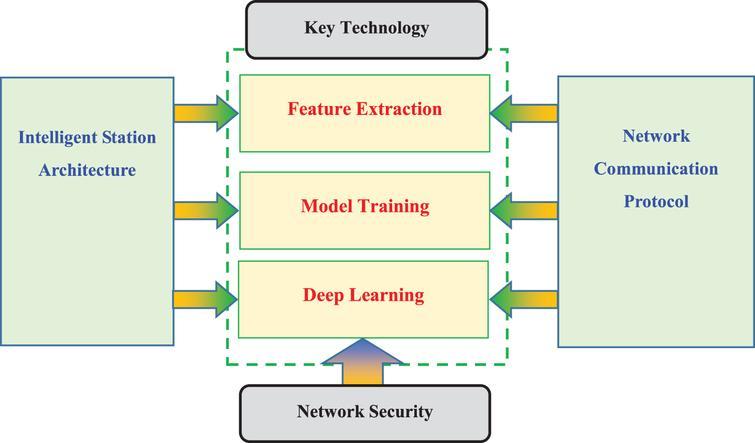 Security inspection platform based on multidimensional information intelligence perception.