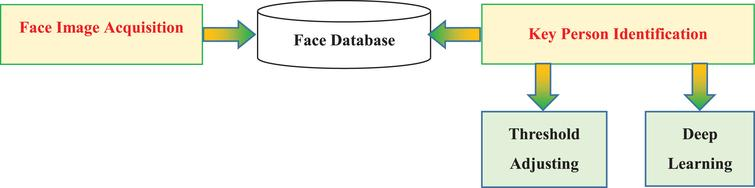 Face recognition application system.
