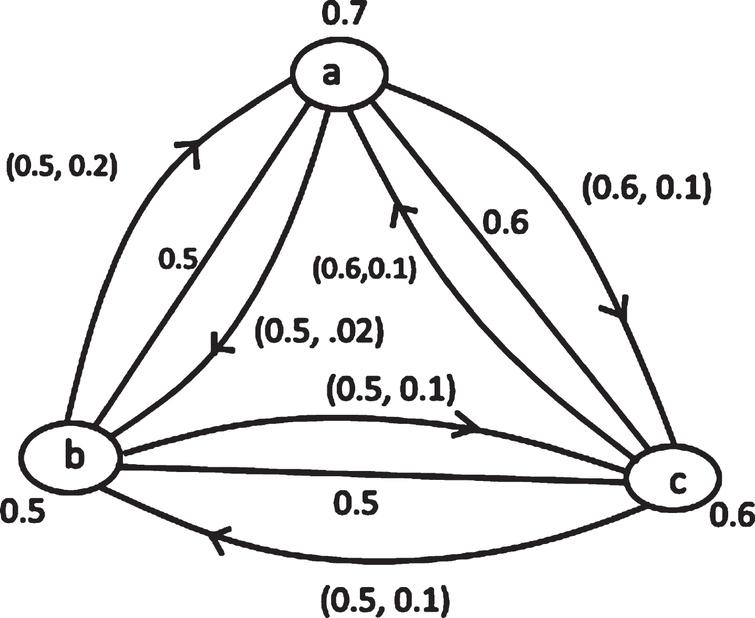 A complete fuzzy mixed graph.