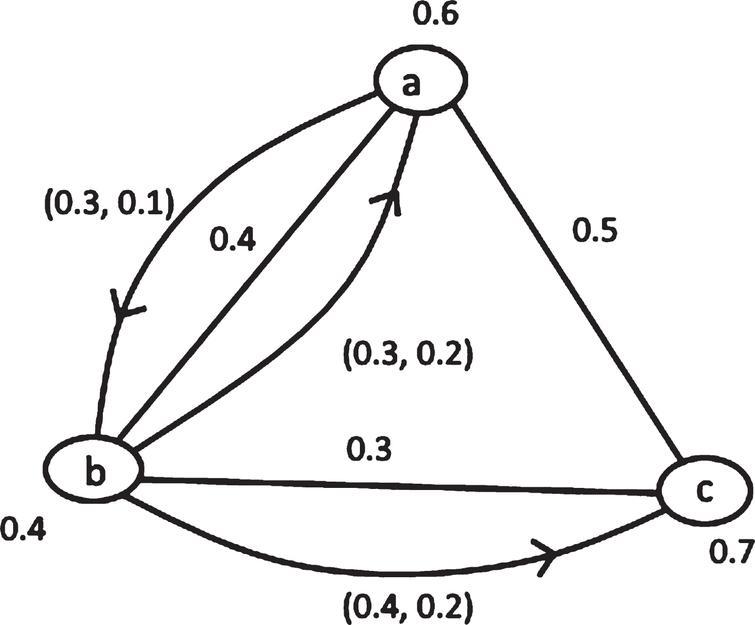 A fuzzy mixed graph G