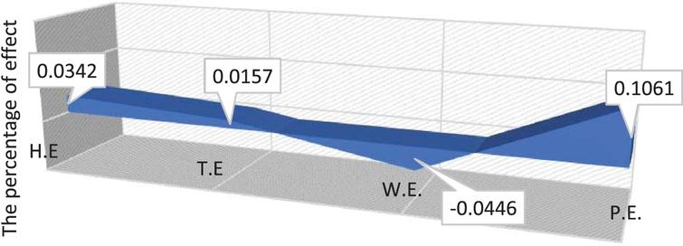Proportion, (as a percentage) due to the effect of weather (chance-constrained).