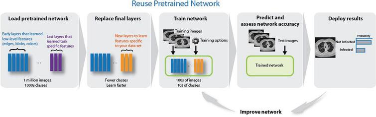 The main steps of reusing the models on image classification.