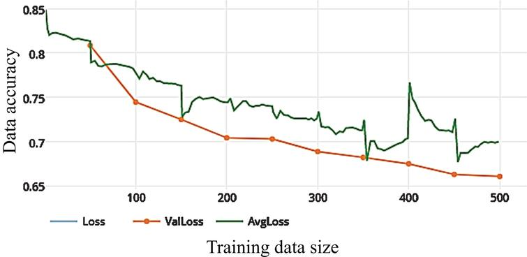 Loss of WDNN model depends on Inception V3 and 10 epochs on training.