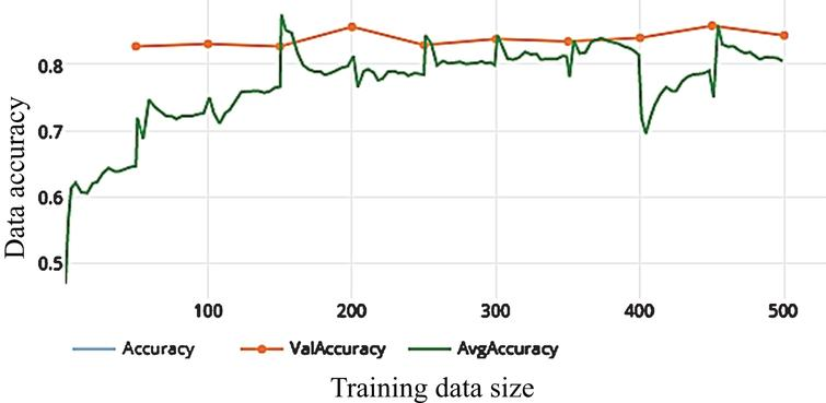 The average accuracy of WDNN model depends on Inception V3 and 10 epochs on training.