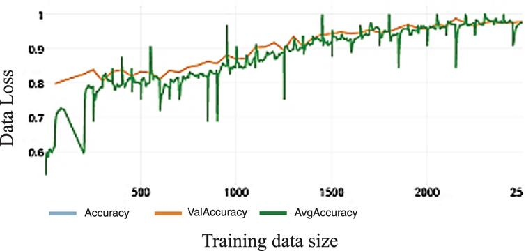 Loss of WDNN model depends on Inception V3 and 50 epochs on training.