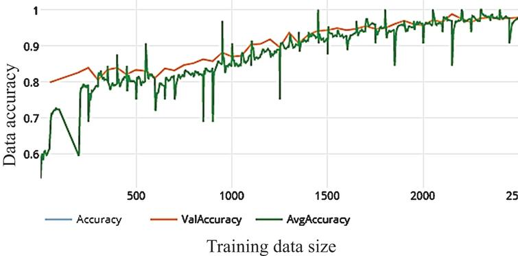 The average accuracy of WDNN model depends on Inception V3 and50 epochs on training.