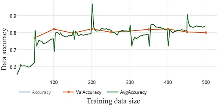 Accuracy of WDNN model depends Resnet (50) and 10 epochs on training.