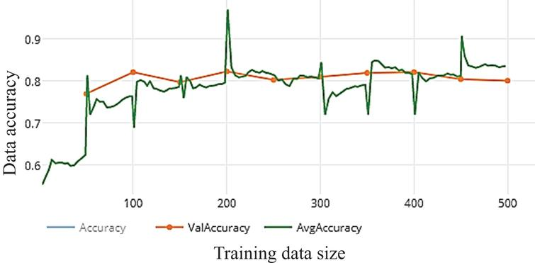 Accuracy of WDNN model depends Resnet (50) and 50 epochs on training.