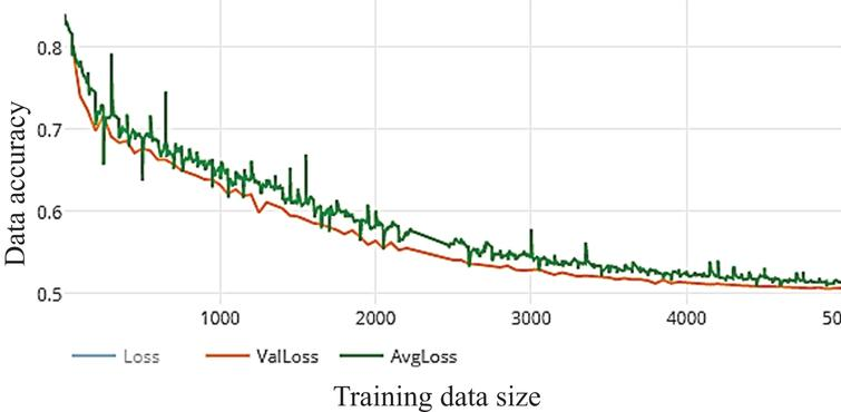 Loss of WDNN model depends Resnet (50) and 100 epochs on training.