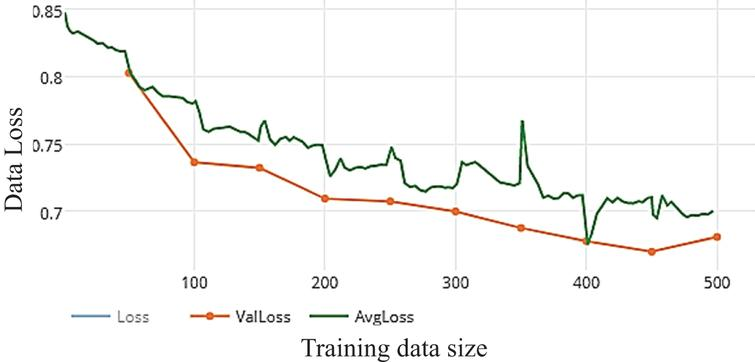 Loss of WDNN model depends VGG (19) and 10 epochs on training.
