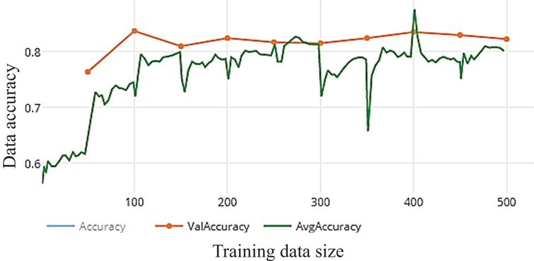 Accuracy of WDNN model depends VGG (19) and 10 epochs on training.
