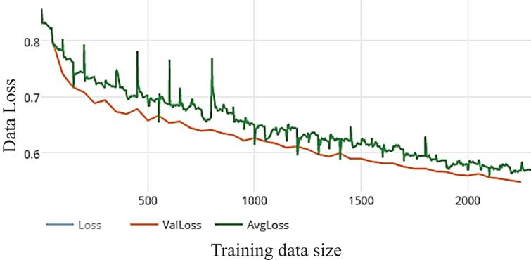 Loss of WDNN model depends VGG (19) and 50 epochs on training.