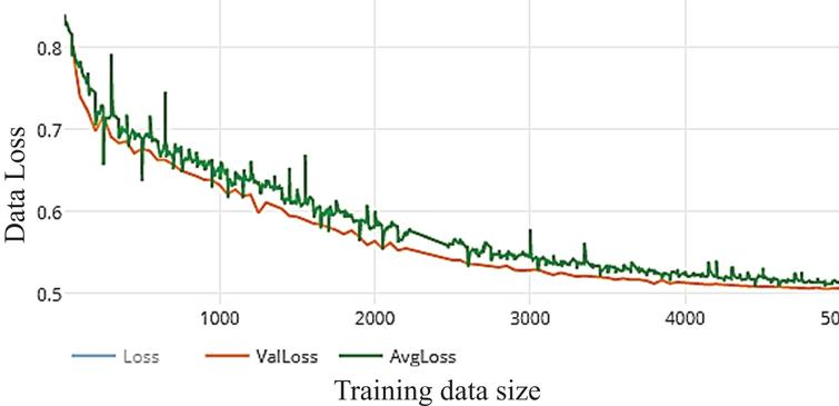 Loss of WDNN model depends VGG (19) and 100 epochs on training.