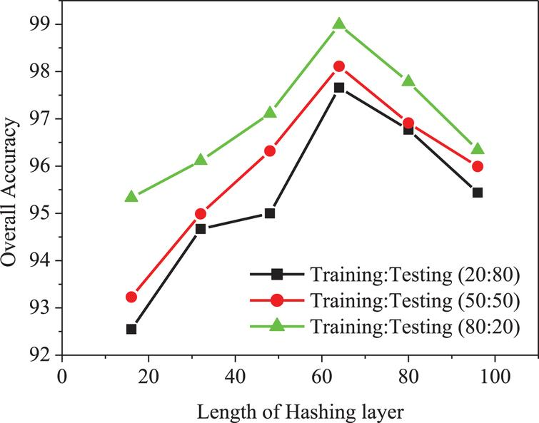 Comparison of overall accuracy of proposed method with length of hashing layer.