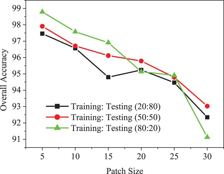 Comparison of overall accuracy of proposed method with patch size.