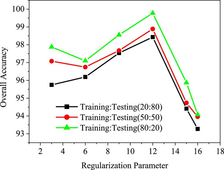 Comparison of overall accuracy of proposed method with regularization parameter.
