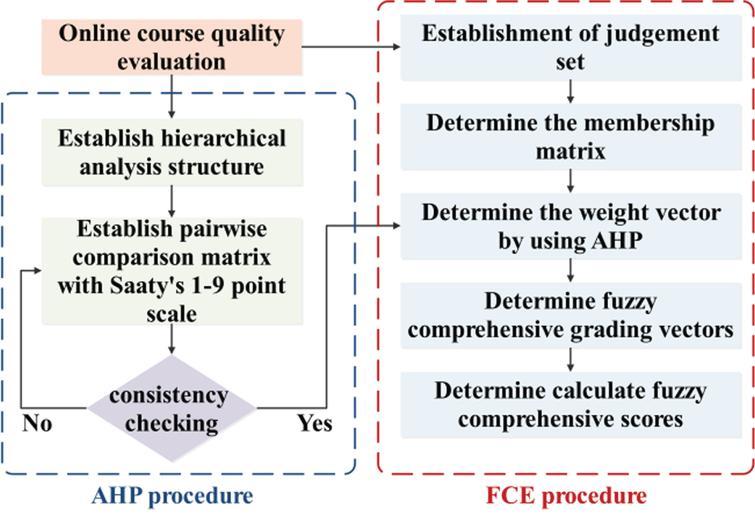 Evaluation procedure of integrated FCE-AHP method.