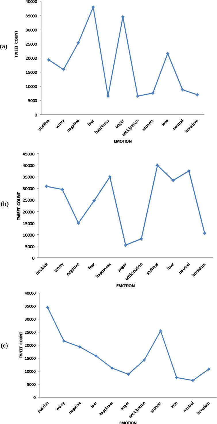 Emotional analysis of twitter users during lockdown in (a) United Kingdom, (b) United States of America, and (c) India.
