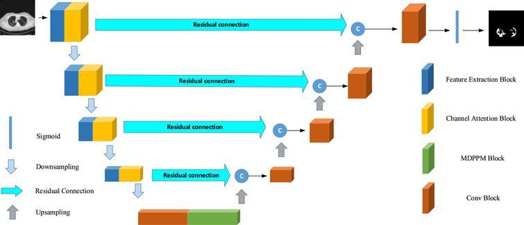 Architecture of the proposed segmentation network.