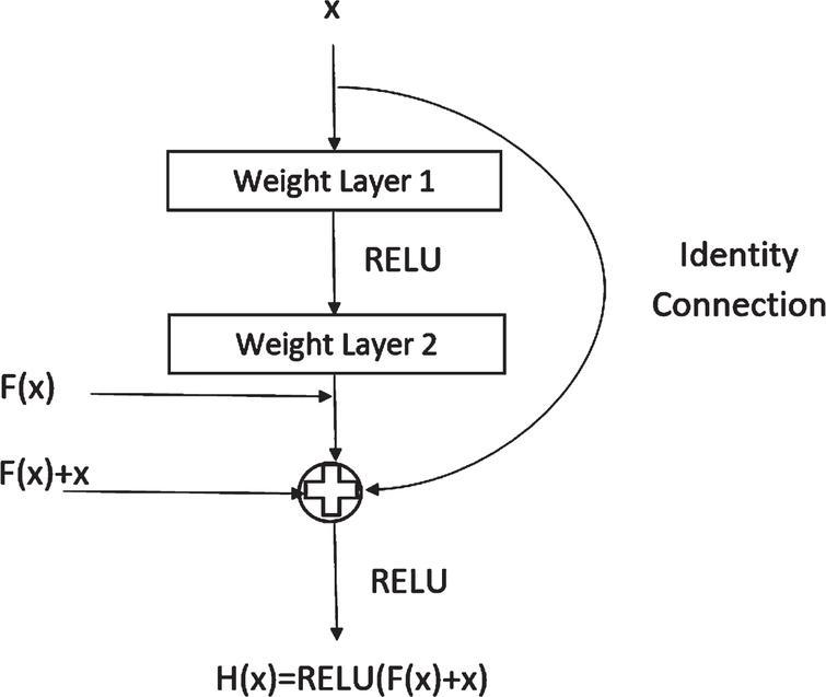 A Residual Block of a ResNet [11, 25].