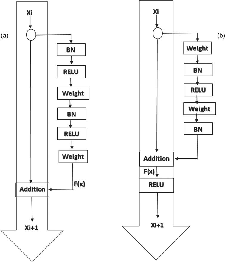 (a) Architecture of ResNet Version 1. (b) Architecture of ResNet Version 2. [25].