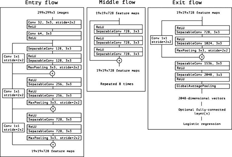 The Xception Network architecture [33].