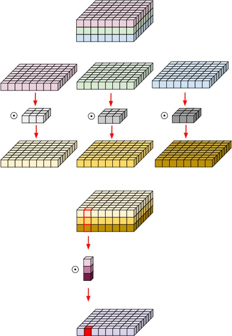 Depthwise separable convolution [35].