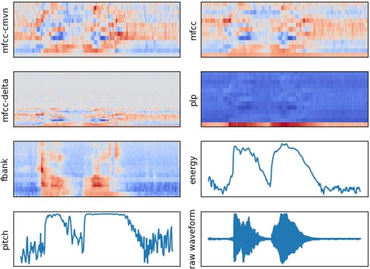 """Feature visualization for audio file with """"Hello, world!"""" pronunciation."""