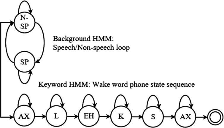 Hidden Markov model example for Amazon's keyword spotter (Guo et al., 2018).