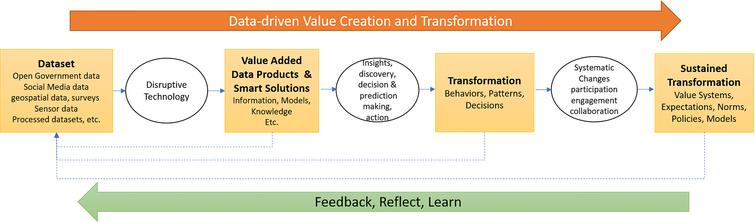 Data-driven value transformation chain.