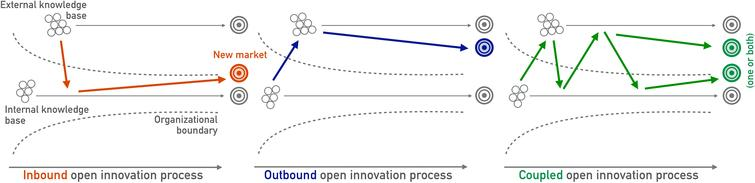 Three forms of open innovation (inspired by Chesbrough et al., 2014).