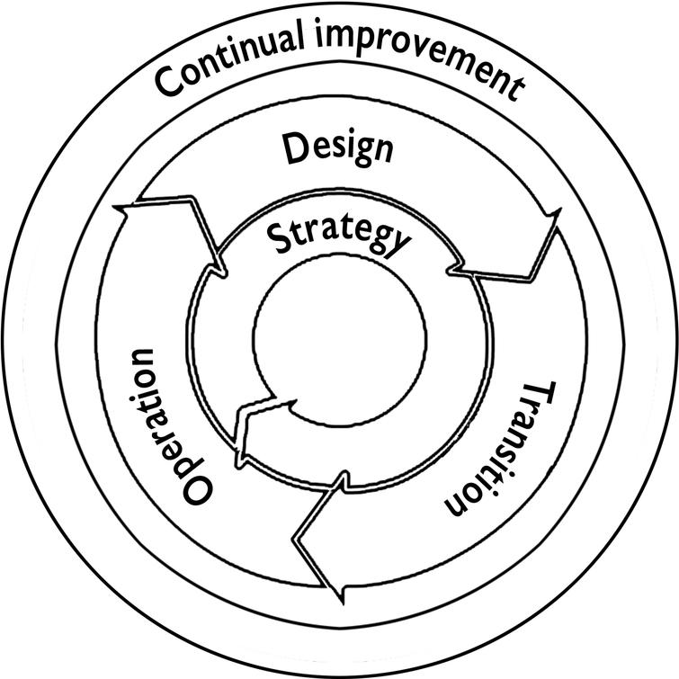 The ITIL service lifecycle (adopted from Taylor, 2007).