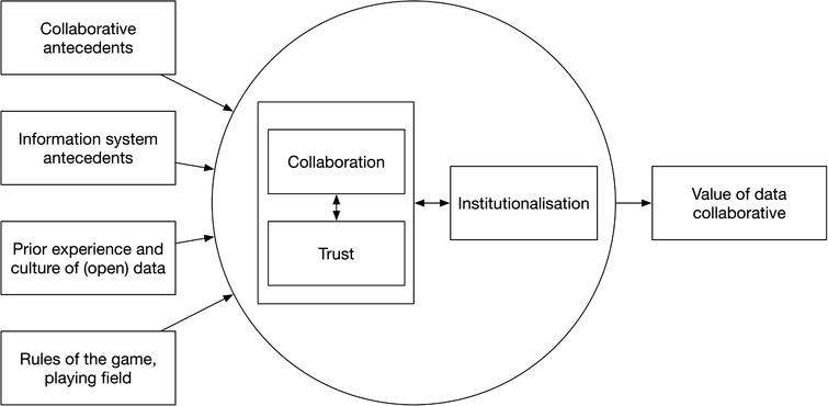 Conceptual model for data collaboratives.