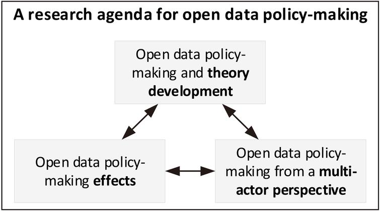 Proposed directions for open data policy-making research.