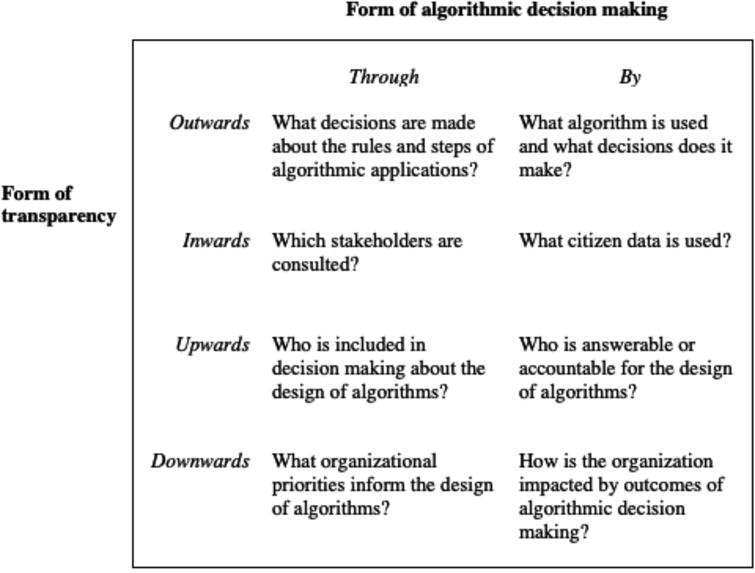Transparency challenges in algorithmic decision making.