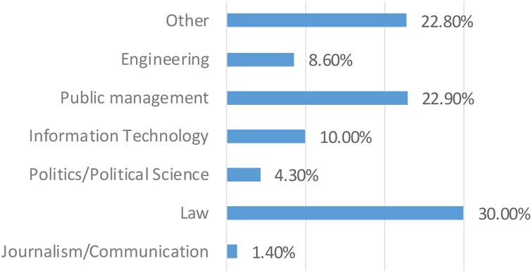 Educational background of respondents in Mexico 2017.