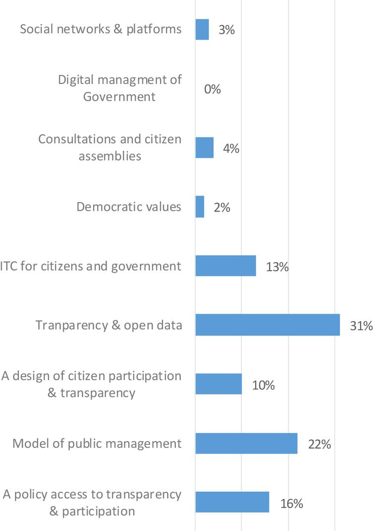 Perception of the concept of open government.