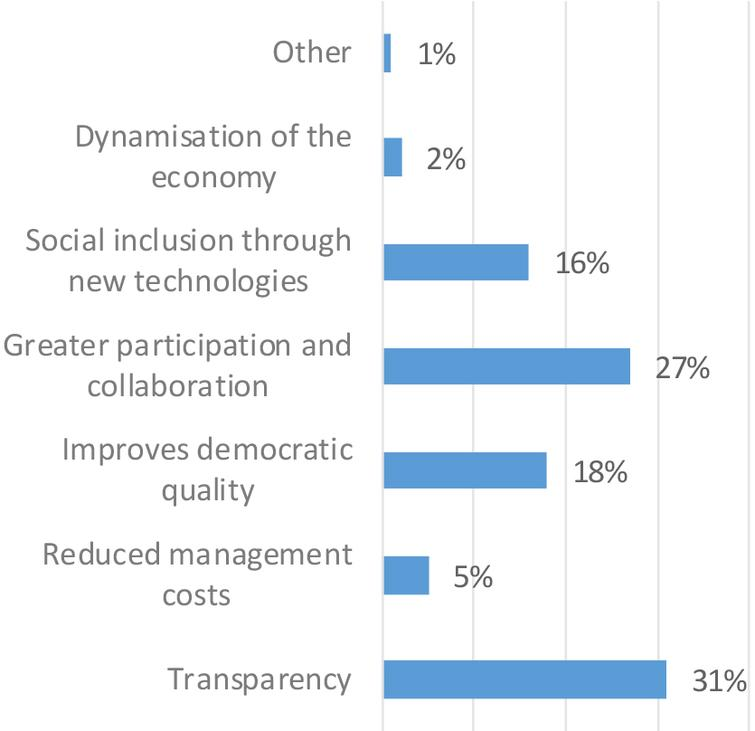 Advantages of the implementation of open government at the municipal level.