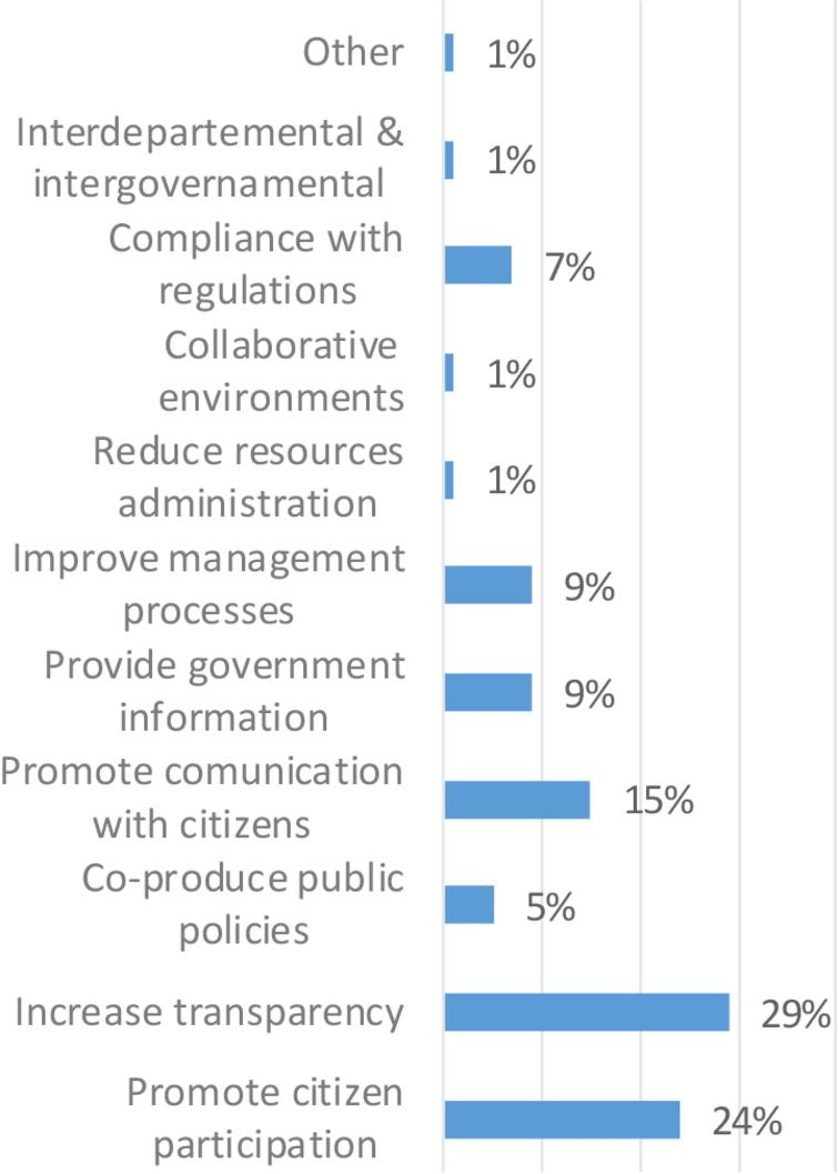 Reasons for the implementation of OG at the municipal level in Mexico.