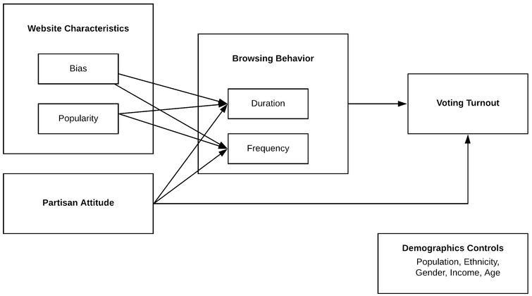Theoretical framework.