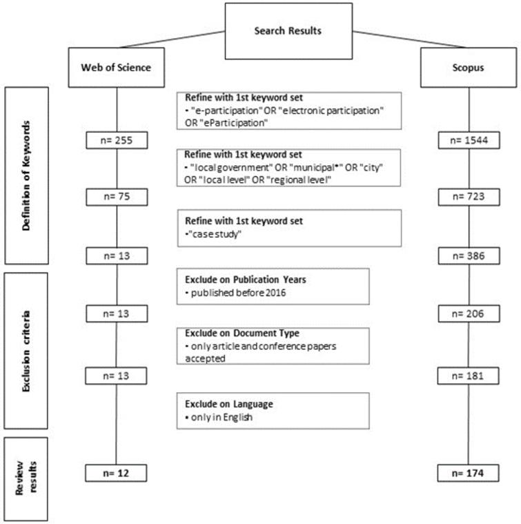 Selection steps of literature search.