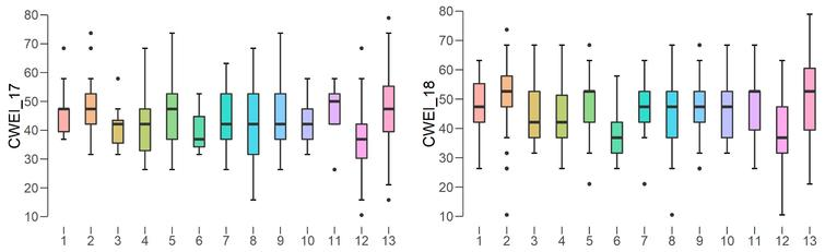 Boxplots for the CWEI 2017–2018. Note: Y-axis presents the number of the administrative regions as presented in Table9.